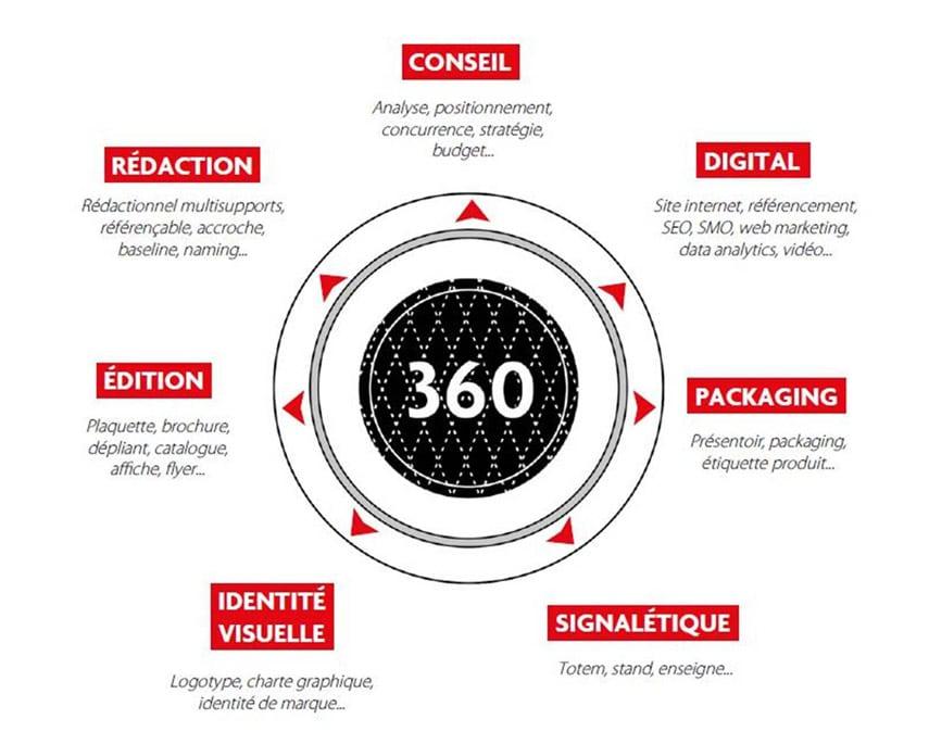 360°, que veut donc dire cette orientation pour une agence?